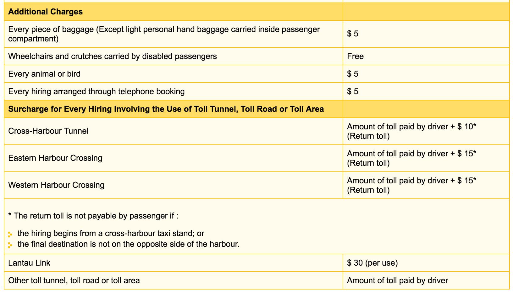 {Сайт гонконгского такси.}(http://www.td.gov.hk/en/transport_in_hong_kong/public_transport/taxi/taxi_fare_of_hong_kong/) Пассажиры платят дополнительные сборы за проезд по тоннелям и провоз багажа