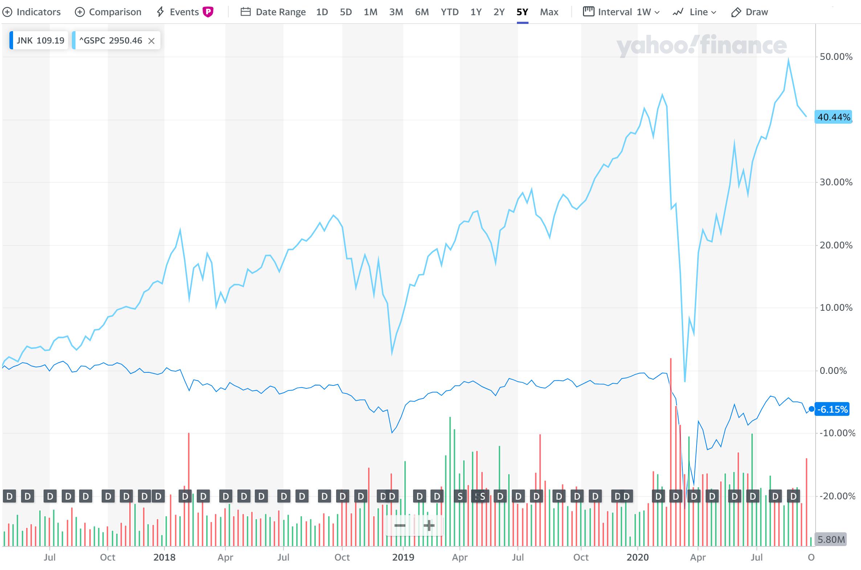 Сравнение стоимости ETFJNK сS&P500. Дивидендный фонд запять лет невырос, нопадения были синхронными сS&P500, хотя инетакие сильными