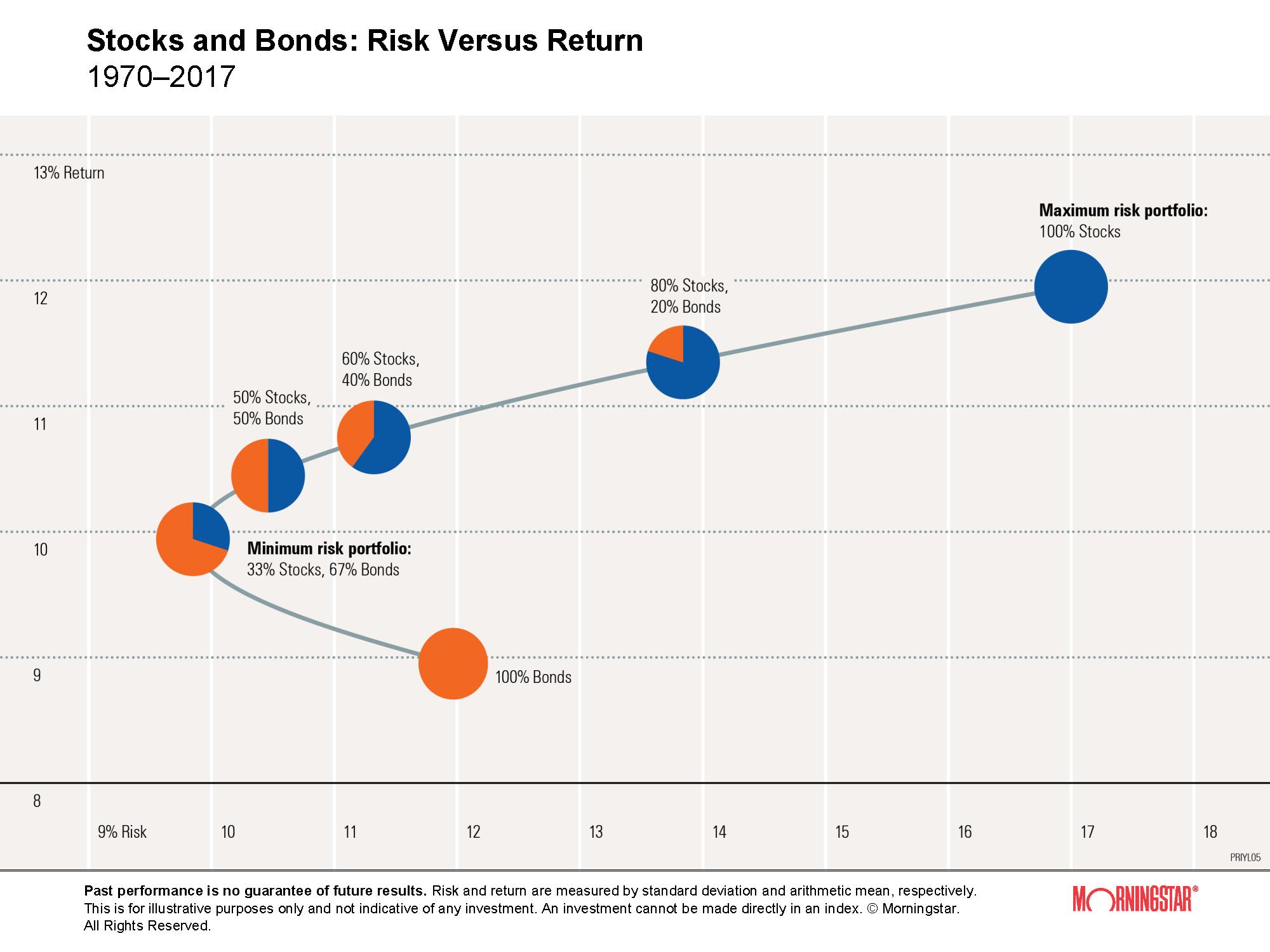 График соотношения акций с облигациями и возврата с инвестиций. Портфель, на 100% состоящий из акций, несет максимальный риск просадки 17%, но он самый доходный. В то же время портфель, на 100% состоящий из облигаций, не самый безрисковый вариант. Оптимальный портфель с точки зрения минимизации риска — 33% акций и 67% облигаций