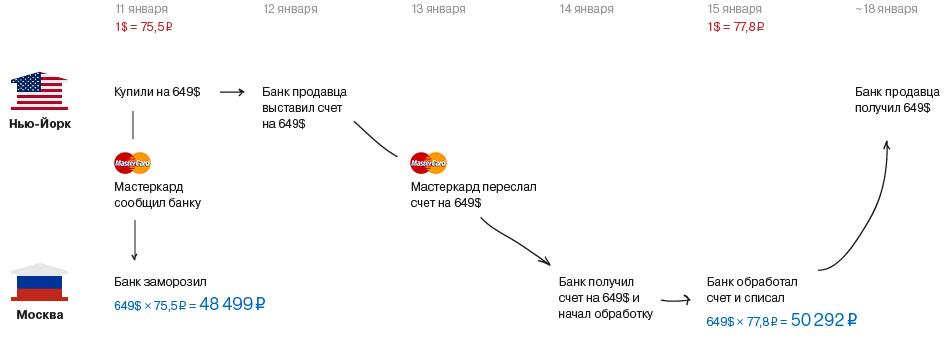 Зачем банк замораживает ваши деньги