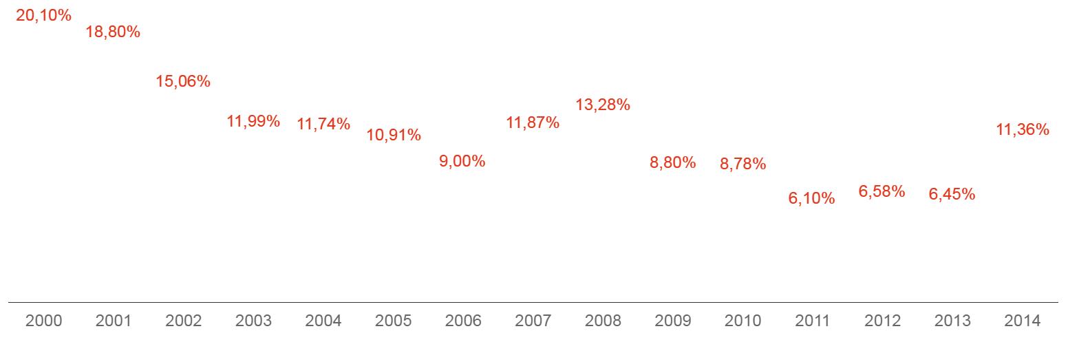 Уровень инфляции 2000—2014 гг.