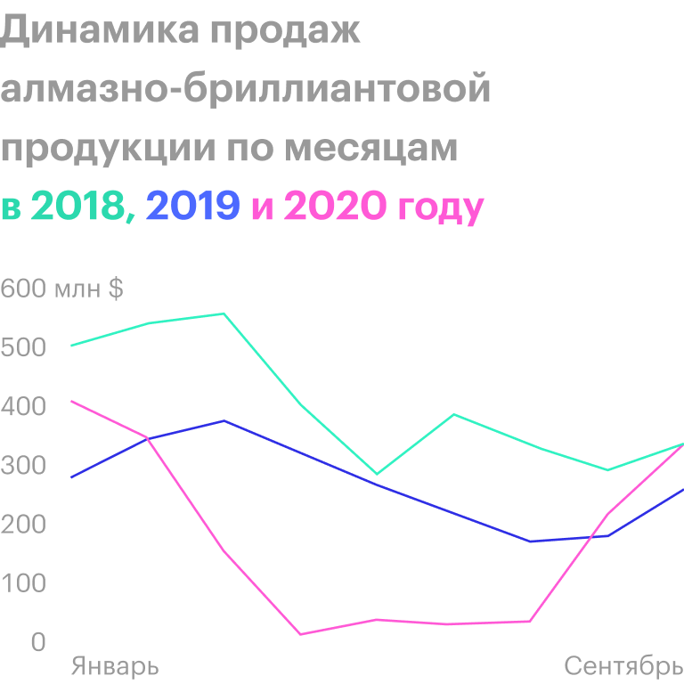 Источник: результаты продаж «Алросы»