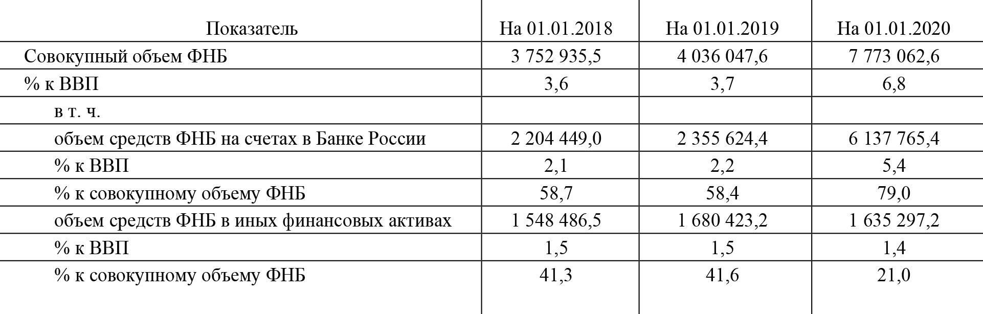 Объемы финансовых активов ФНБ в 2018—2019 годах в млн рублей. Источник: экспертно-аналитический отчет