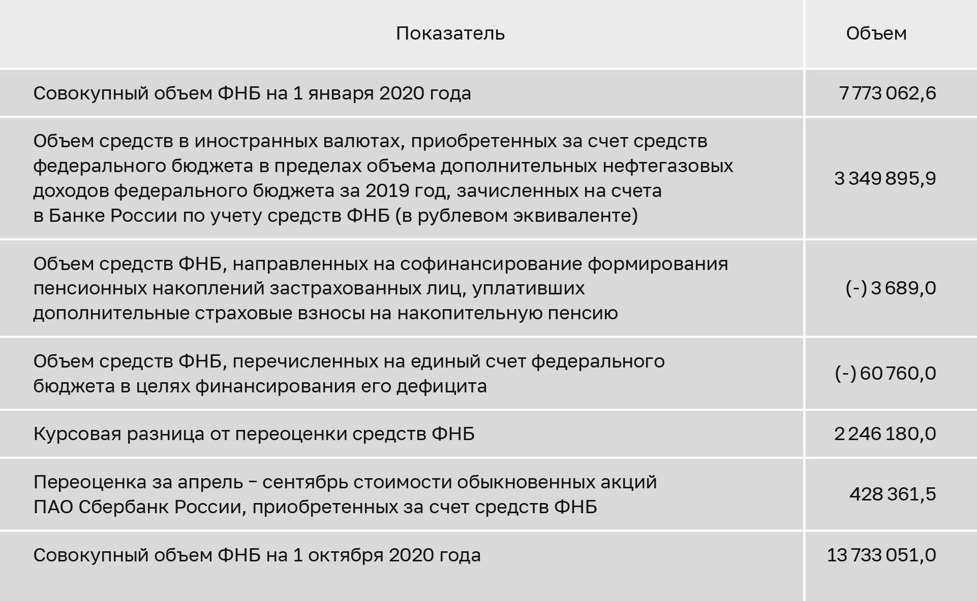 Как использовались средства ФНБ в 2020 году. Источник: оперативный доклад счетной палаты за январь — сентябрь2020года