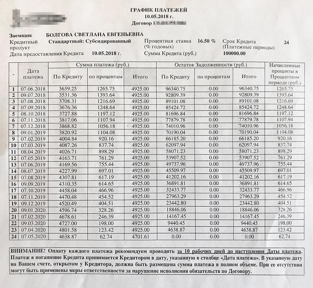 Если платить кредит по графику банка, переплата будет 18 тысяч рублей. Делать так я, конечно, не буду