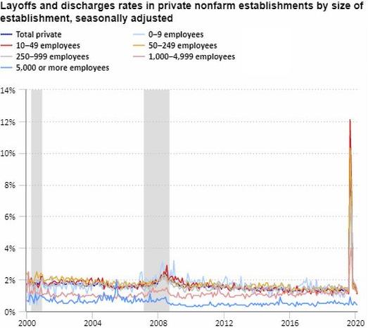 Какой процент работников был уволен в компаниях разного размера в США. Размер компаний: 0—9 работников, 10—49, 50—249, 250—999, 1000—4999, 5000 и более. Источник: Daily Shot