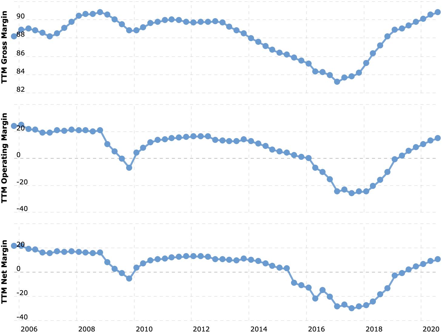 Валовая, операционная и итоговая маржа, в процентах от выручки. Источник: Macrotrends