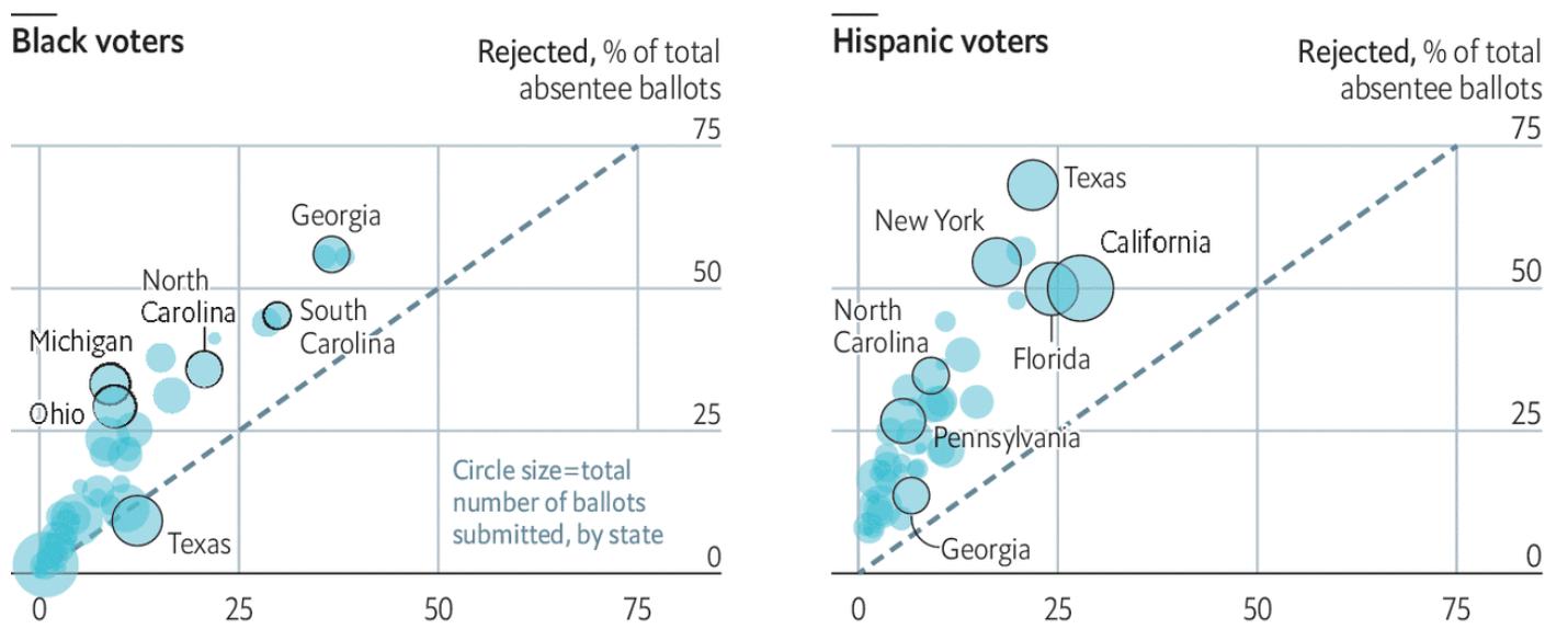 Голосование по почте в разных штатах по этническим группам. Сверху процент всех забракованных бюллетеней, пришедших по почте, снизу процент всех сданных по почте бюллетеней. Слева темнокожие избиратели, справа испаноязычные. Источник: The Economist