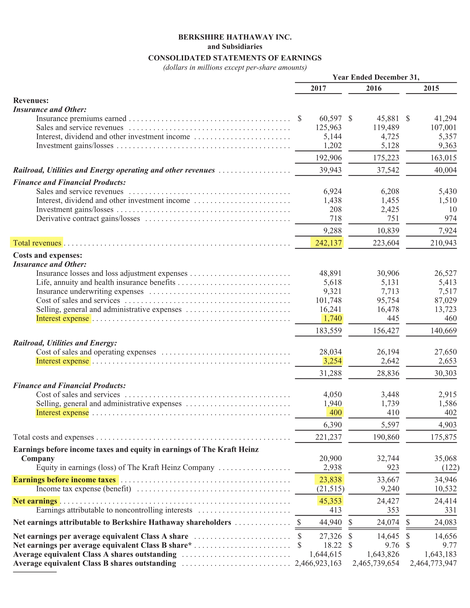 Страница 96 годового отчета Berkshire Hathaway за 2017 год