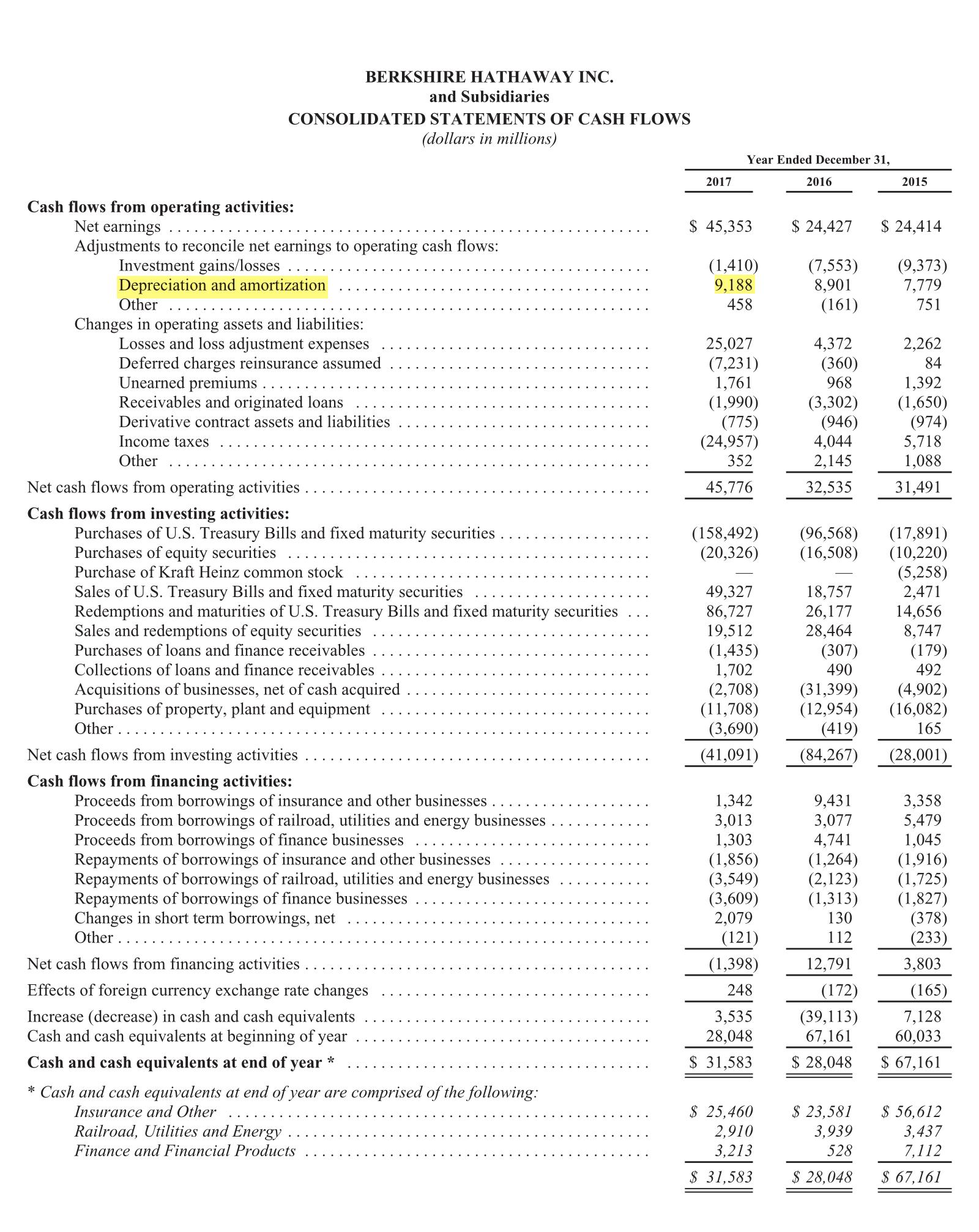 Страница 98 годового отчета Berkshire Hathaway за 2017 год