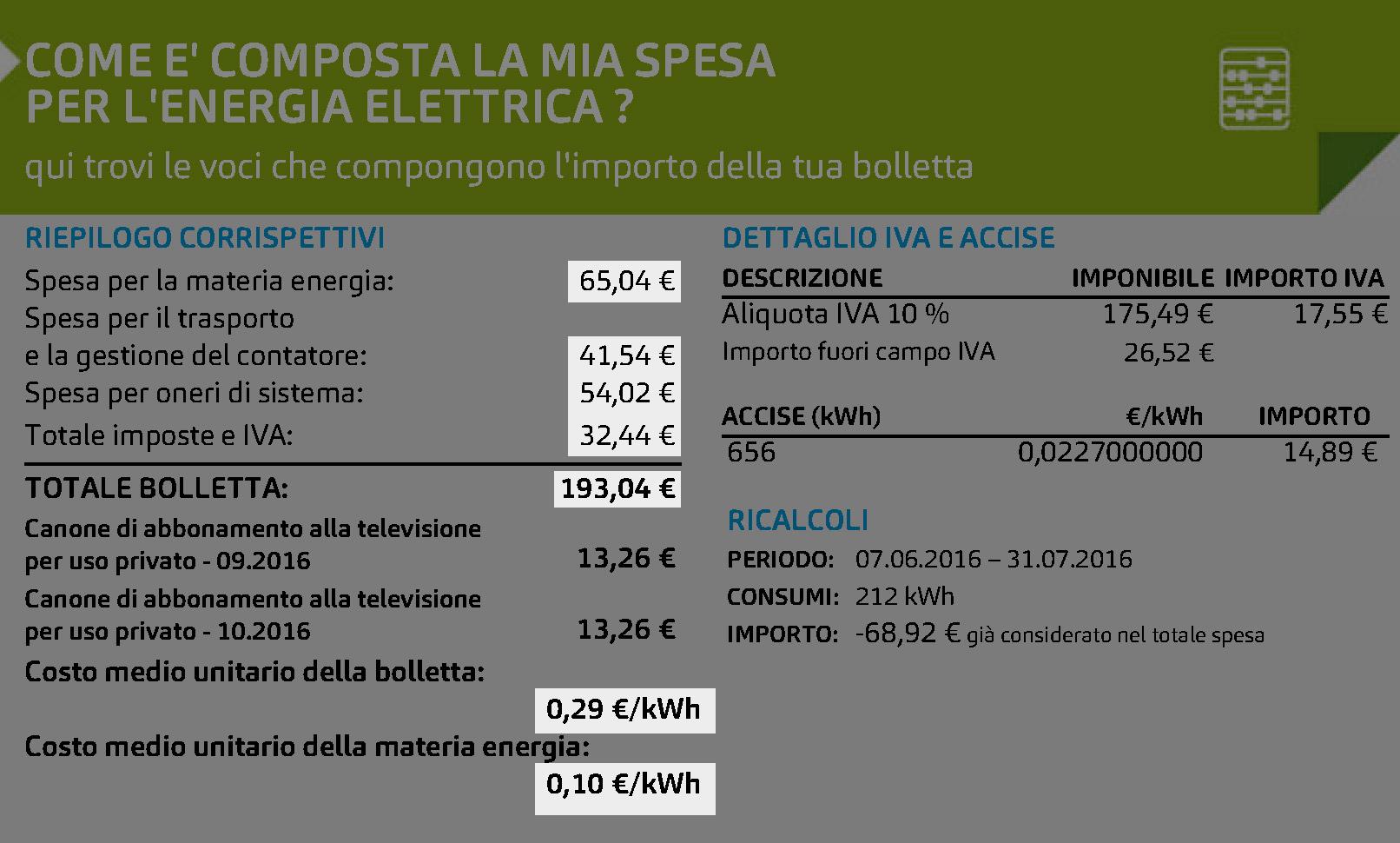 Сколько стоит жить в Милане