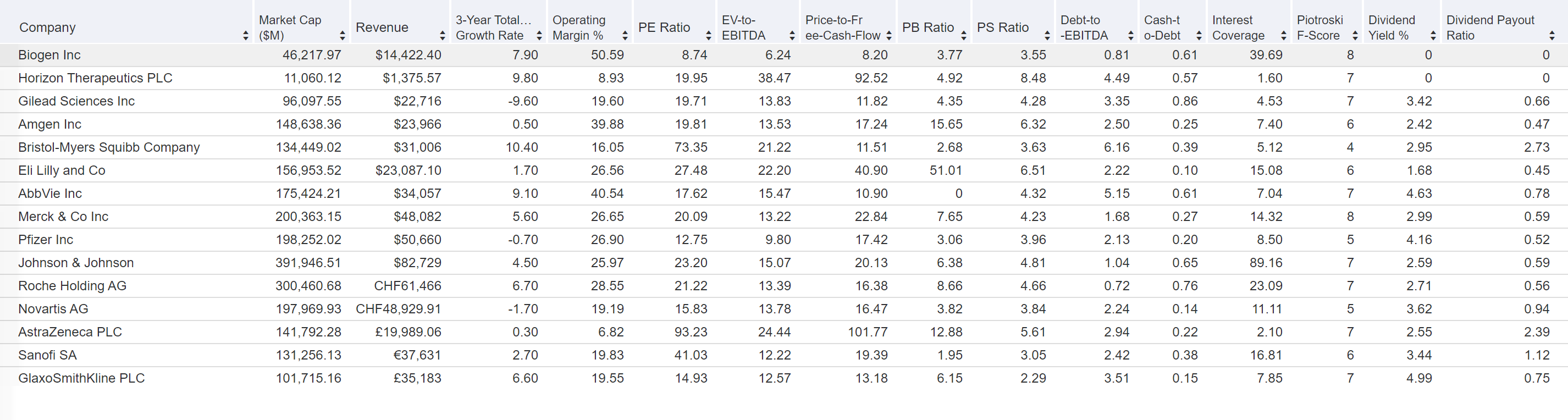 Таблица показателей Biogen в сравнении с компаниями отрасли