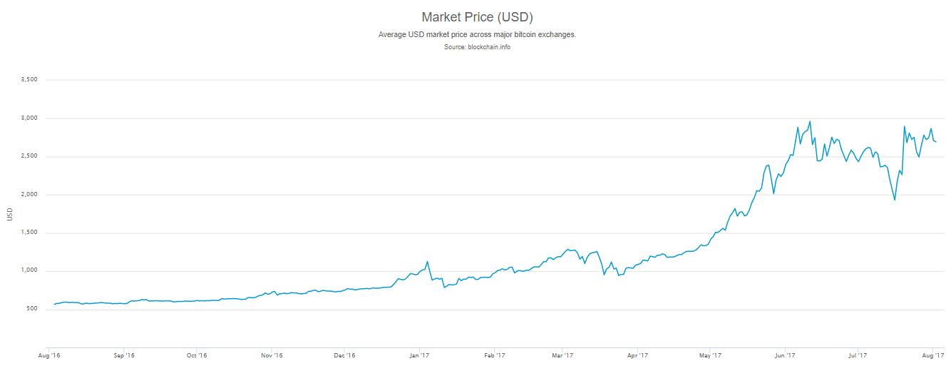 Рост стоимости биткоина с августа 2015 до августа 2017