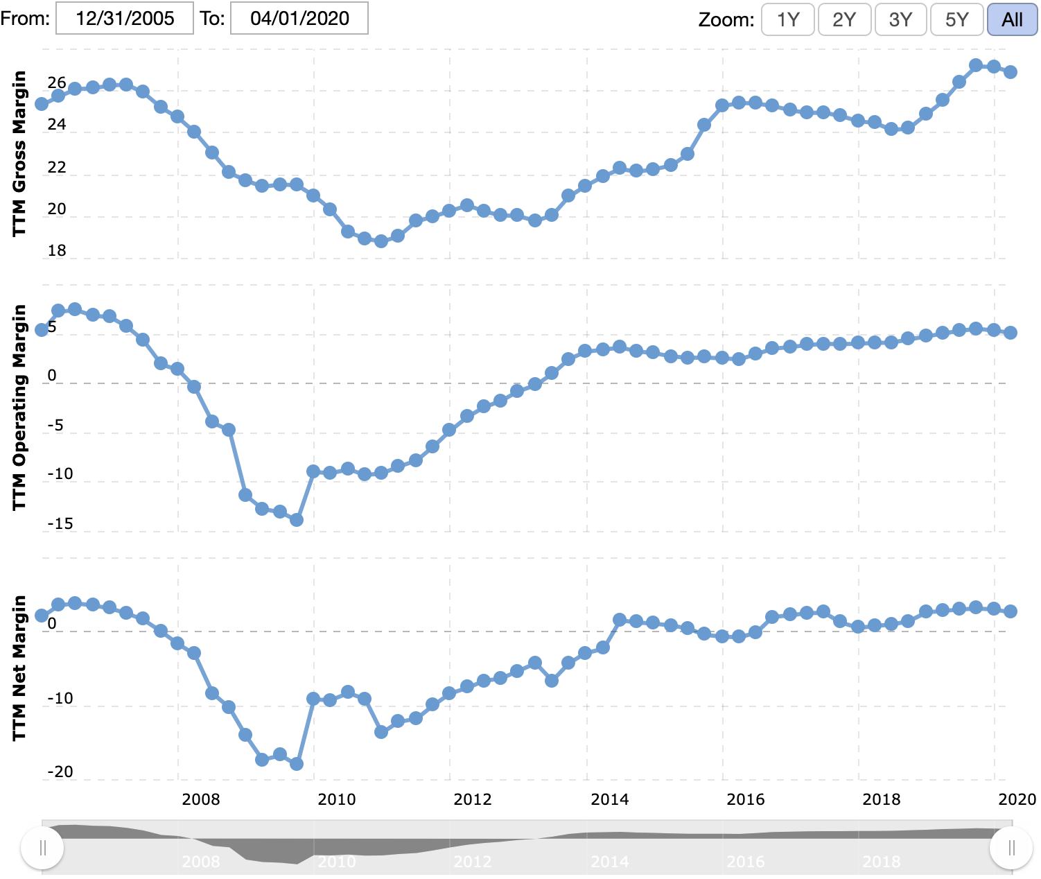 Валовая, операционная и итоговая маржа компании в процентах от выручки. Источник: Macrotrends