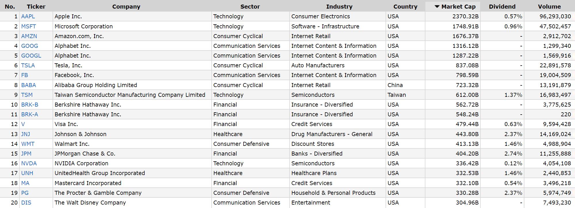 Топ-20 американских компаний по капитализации. Семь из них не платят дивиденды. Источник: «Финвиз»