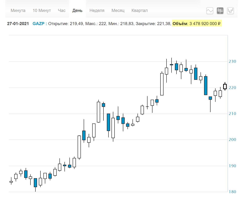 Значение дневного объема торгов можно посмотреть на сайте Московской биржи надграфиком