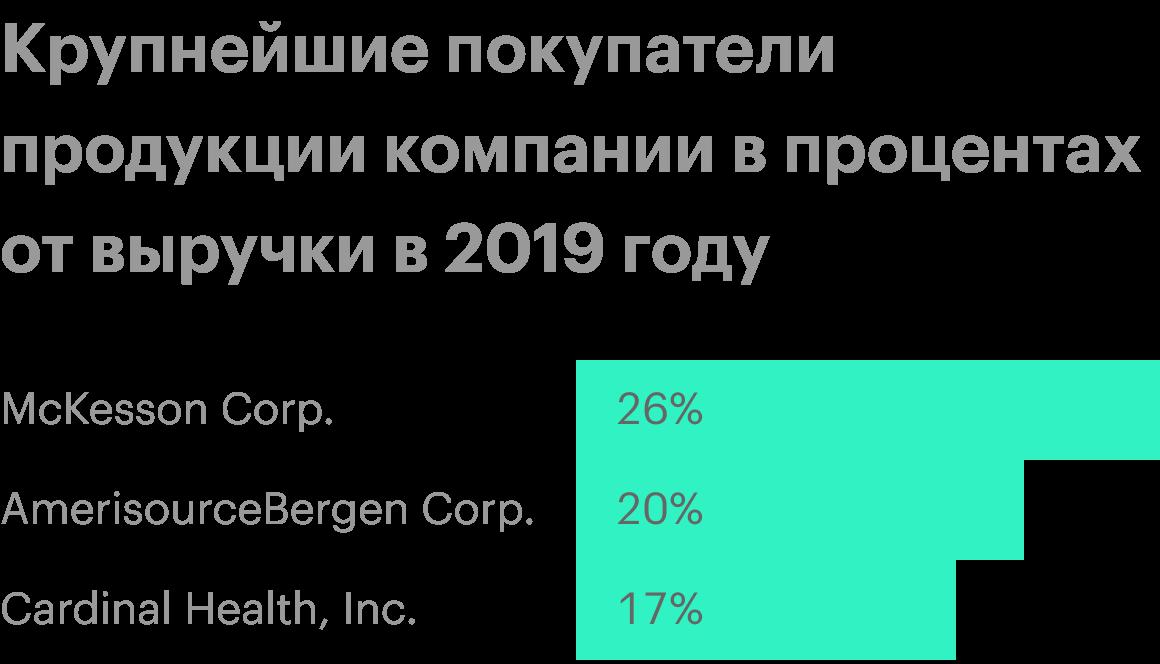 Источник: годовой отчет компании, стр.65(69)