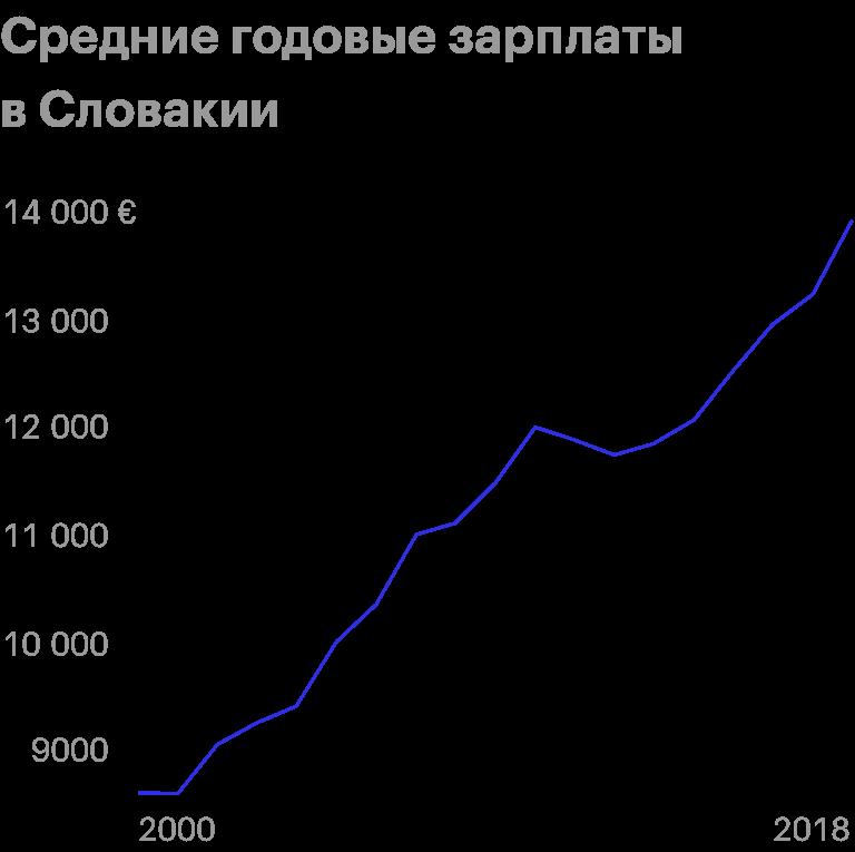 Средние годовые зарплаты в Словакии с 2000 по 2018год в евро. Источник: «Статиста»