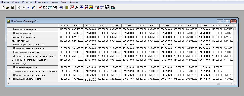 Теперь можно перепроверить внесенные данные ивывести отчеты срезультатами. Project Expert умеет формировать различные отчеты, например оприбылях иубытках, расчет показателей эффективности проекта, анализ чувствительности, безубыточности