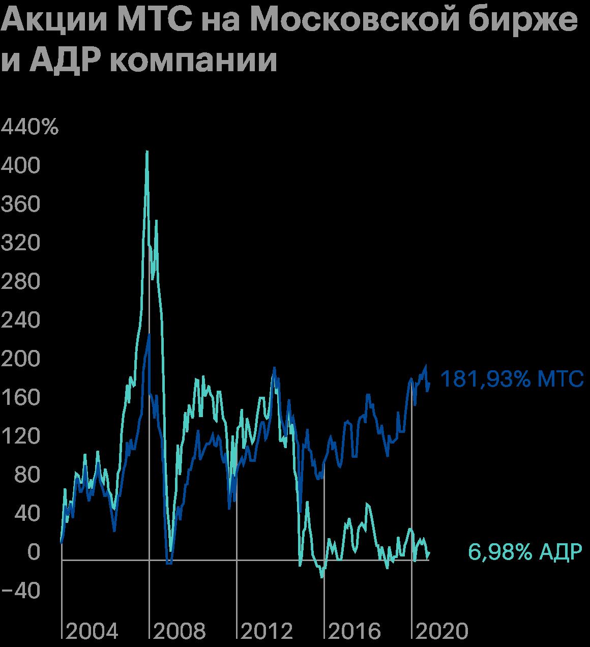 Несмотря на то что акция в рублях показала рост на 180%, в долларах рост составил порядка 7% из-за девальвации российской валюты. Источник: Tradingview