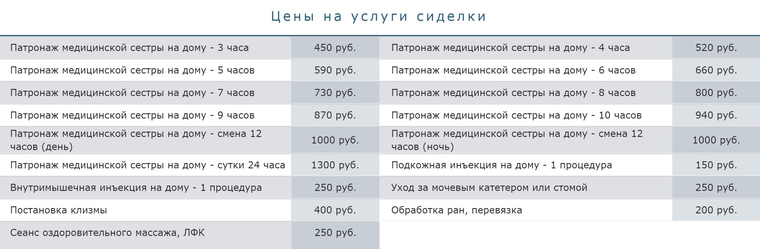 При почасовой оплате в Омске берут от 80<span class=ruble>Р</span> в час, но я не&nbsp;встречал вариантов дешевле 450<span class=ruble>Р</span> за&nbsp;выход, даже если сиделка приходит на&nbsp;три часа. Источник: «Патронаж-Омск»