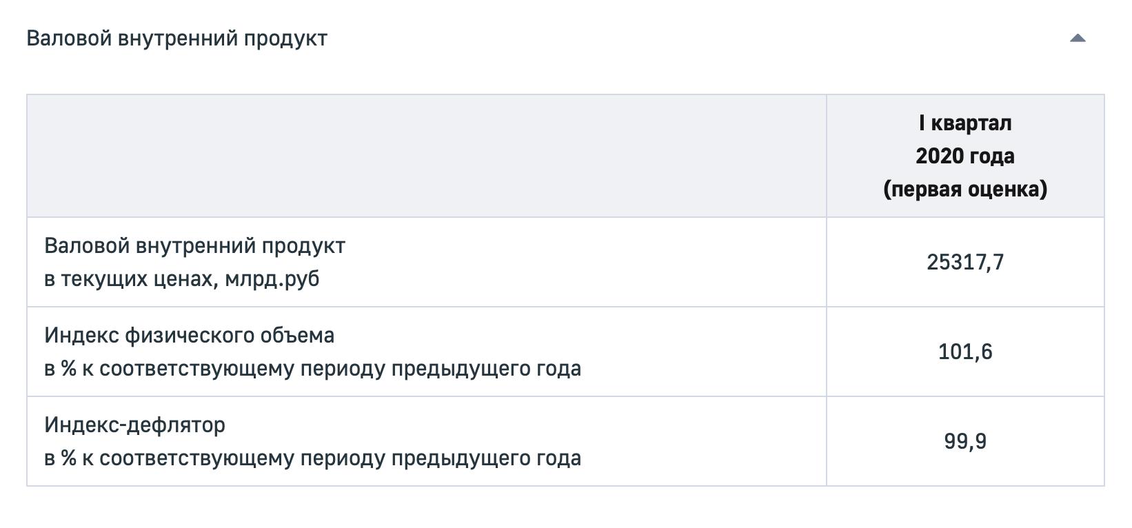 Индекс-дефлятор можно найти в разделе «Национальные счета» на сайте Росстата. Если цифра меньше100, значит, цены текущего периода ниже, чем цены предыдущего. И наоборот: если цифра больше100, значит, цены текущего периода выше, чем цены предыдущего