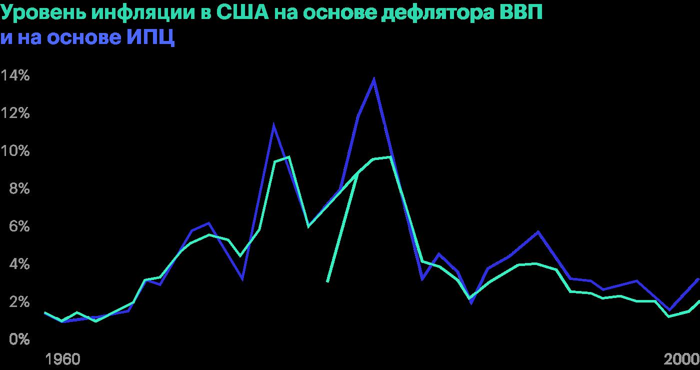Уровень инфляции в США на основе дефлятора ВВП и на основе ИПЦ с1960 по 2000годы из учебника Оливье Бланшара «Макроэкономика»