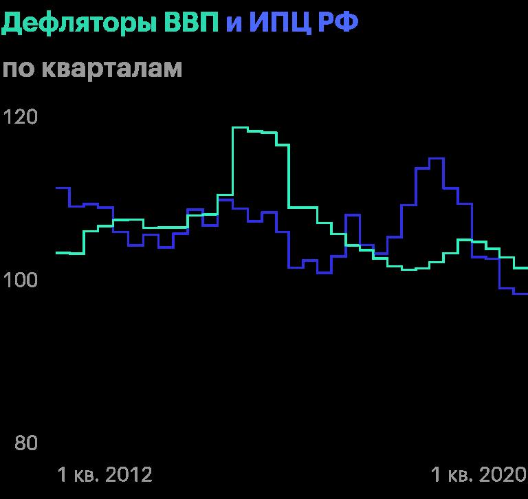 Диаграмму дефлятора ВВП и ИПЦ за 2012—2020 я построила сама, но этиже данные можно найти на сайте Росстата в разделе «Национальные счета» → «Валовой внутренний продукт. Годовые данные»