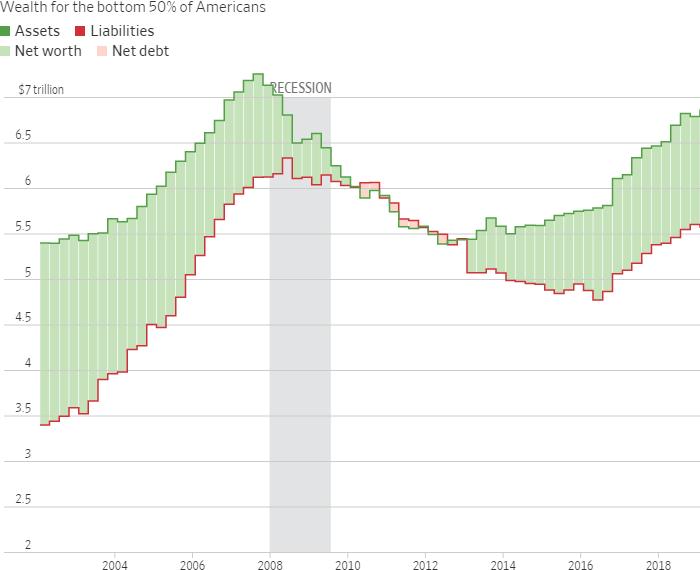 Благосостояние менее богатой половины населения США. Зеленая линия — капитал (имущество, ценные бумаги и т. д.), красная линия — обязательства. Светло-зеленая заливка — капитал за вычетом обязательств, розовая заливка — превышение обязательств над капиталом. Серым цветом выделены годы рецессии. Источник: The Wall Street Journal