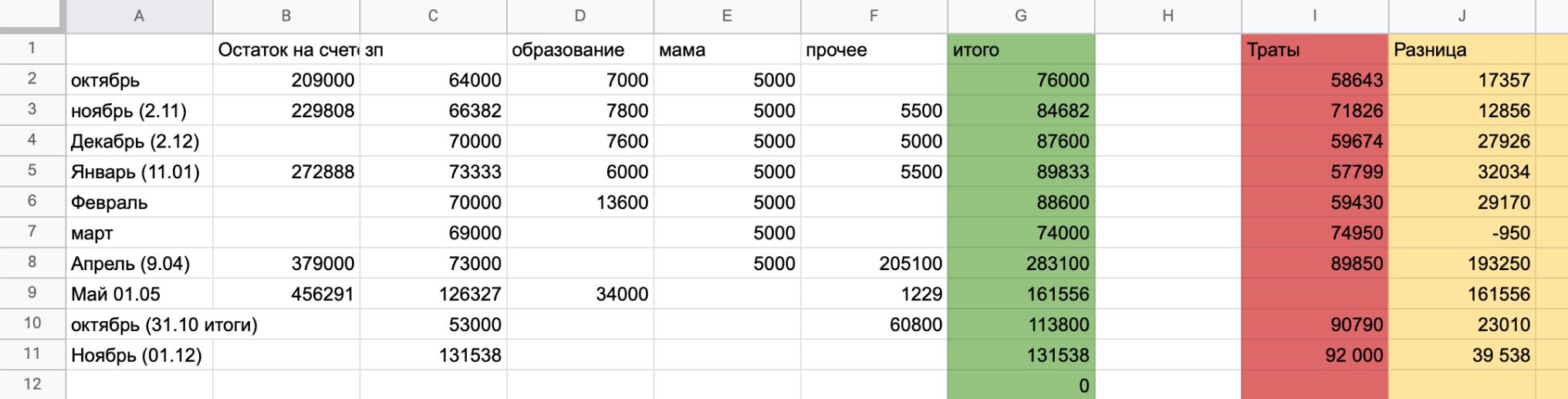 Так выглядит моя таблица