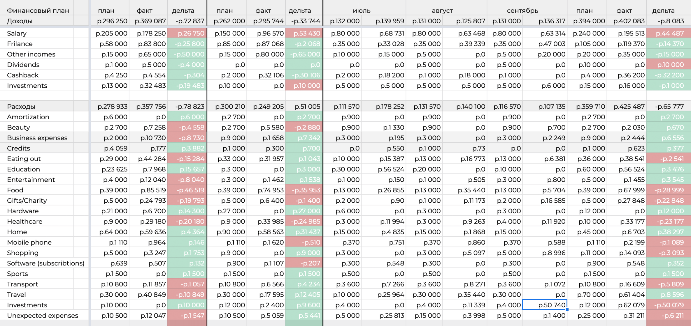 Красные и зеленые ячейки — форматирование по принципу «попал — не попал в план»