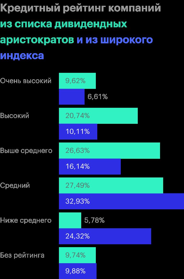 В процентном соотношении среди аристократов гораздо больше предприятий с рейтингом выше среднего, высоким и наивысшим