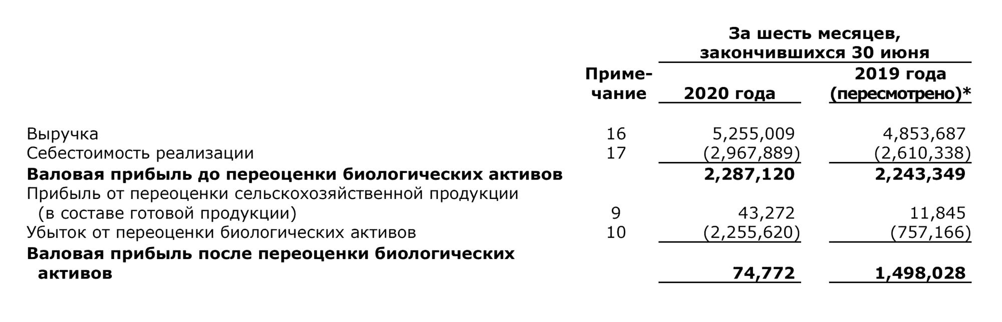 Данные «Русской аквакультуры» из отчета о совокупном доходе за 6месяцев, в млн рублей. Источник: финансовая отчетность «Русской аквакультуры» за 1половину 2020года