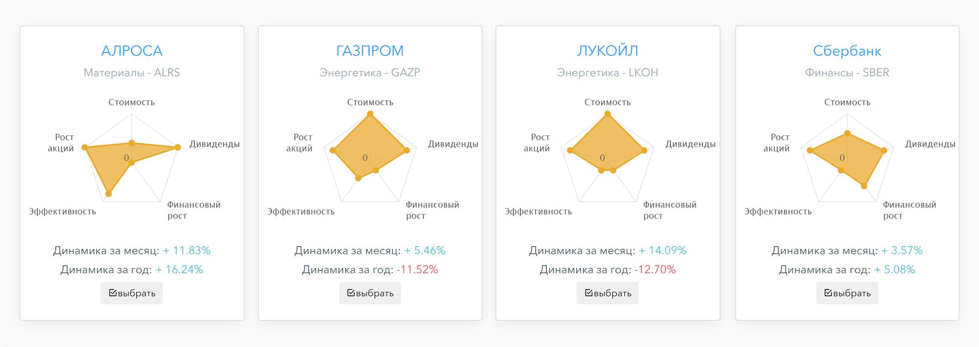 Графическая презентация фундаментального состояния компаний на сайте financemarker.ru