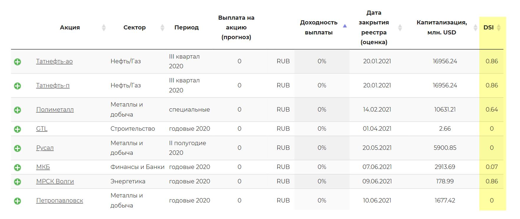 Значения индекса DSI дляроссийских компаний на сайте dohod.ru
