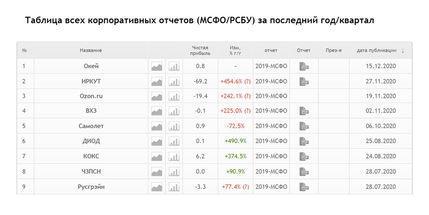 Актуальные отчетности российских публичных компаний удобно также смотреть на сайте smart-lab.ru