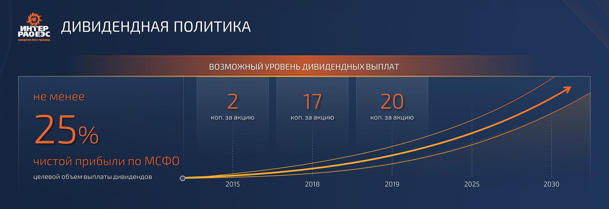 В презентации новой стратегии до 2030года менеджмент использует норму25% от чистой прибыли в качестве целевого ориентира на ближайшие годы. Источник: презентация стратегии «ИнтерРАО»2030, стр.61