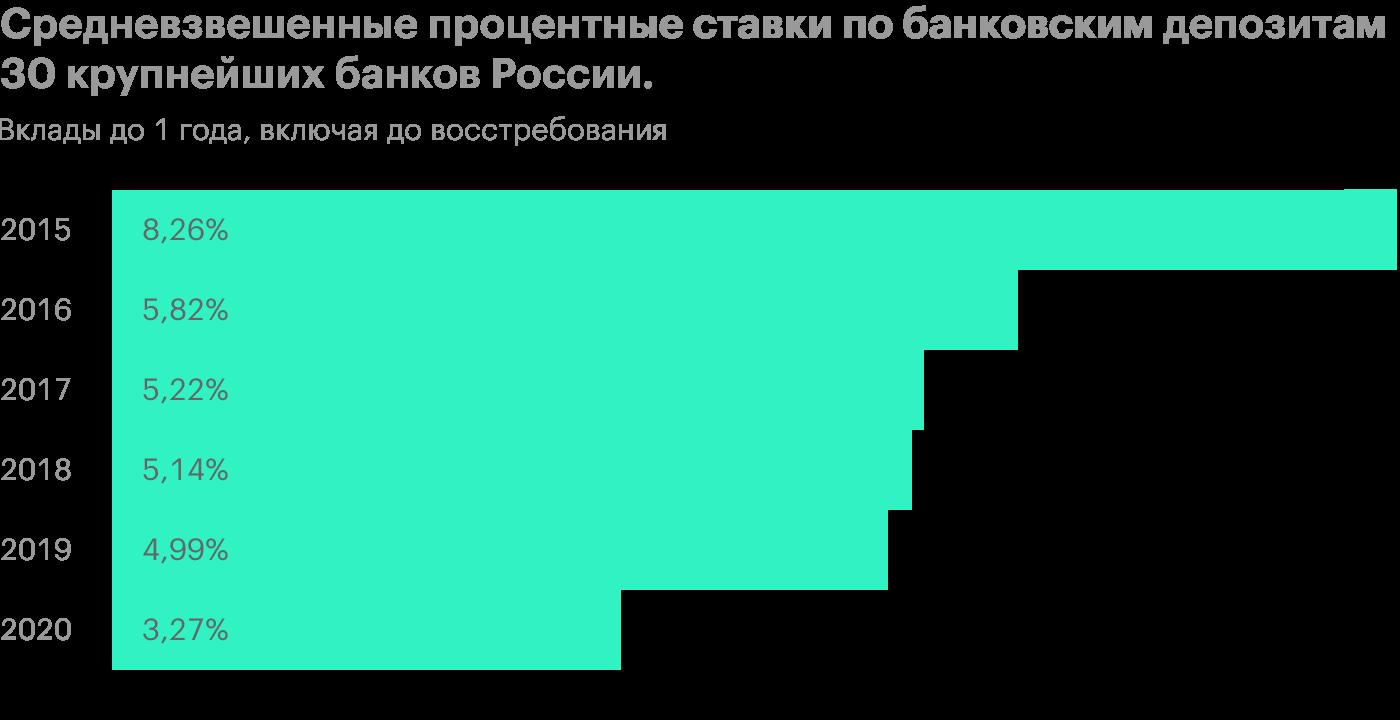 Источник: Центральный банк РФ