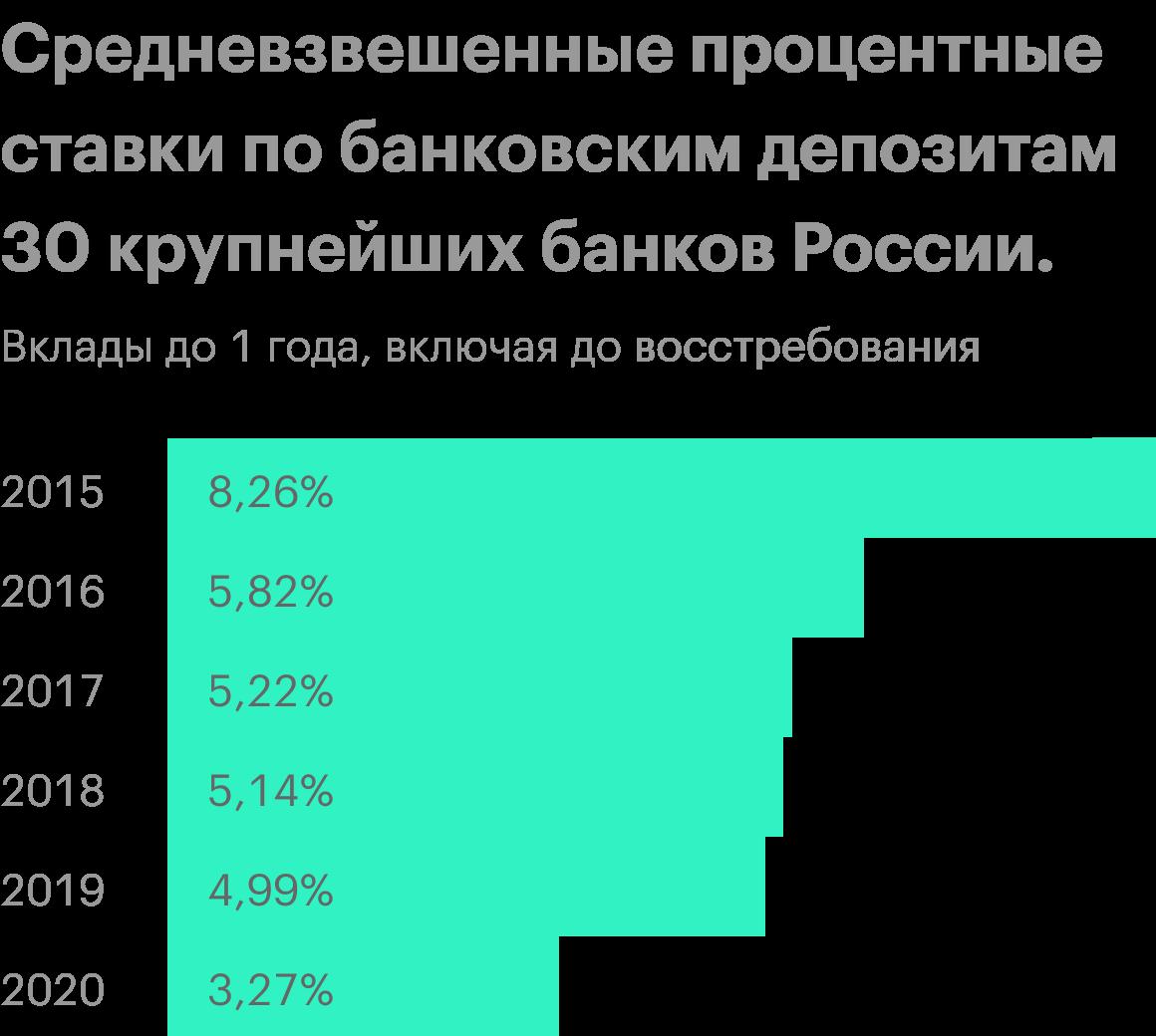 Источник: Центральный банкРФ