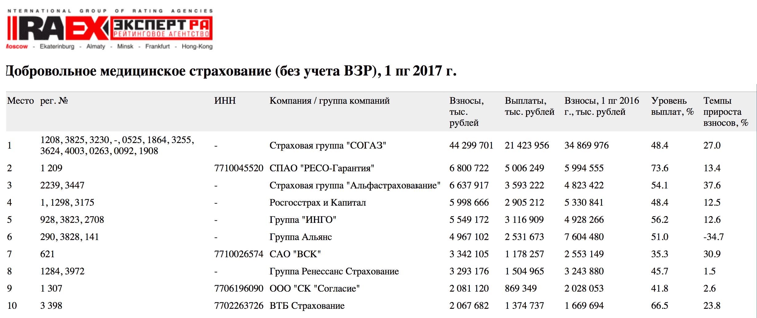 Лидирующие страховые компании на российском рынке ДМС в 2017 году, {по данным рейтингового агентства «Эксперт»}(https://raexpert.ru/printtable/?path=/insurance/1h_2017/tab09)