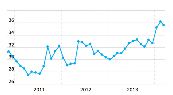 Динамика курса доллара США. Источник — {Банки.ру}(http://www.banki.ru/products/currency/usd/)