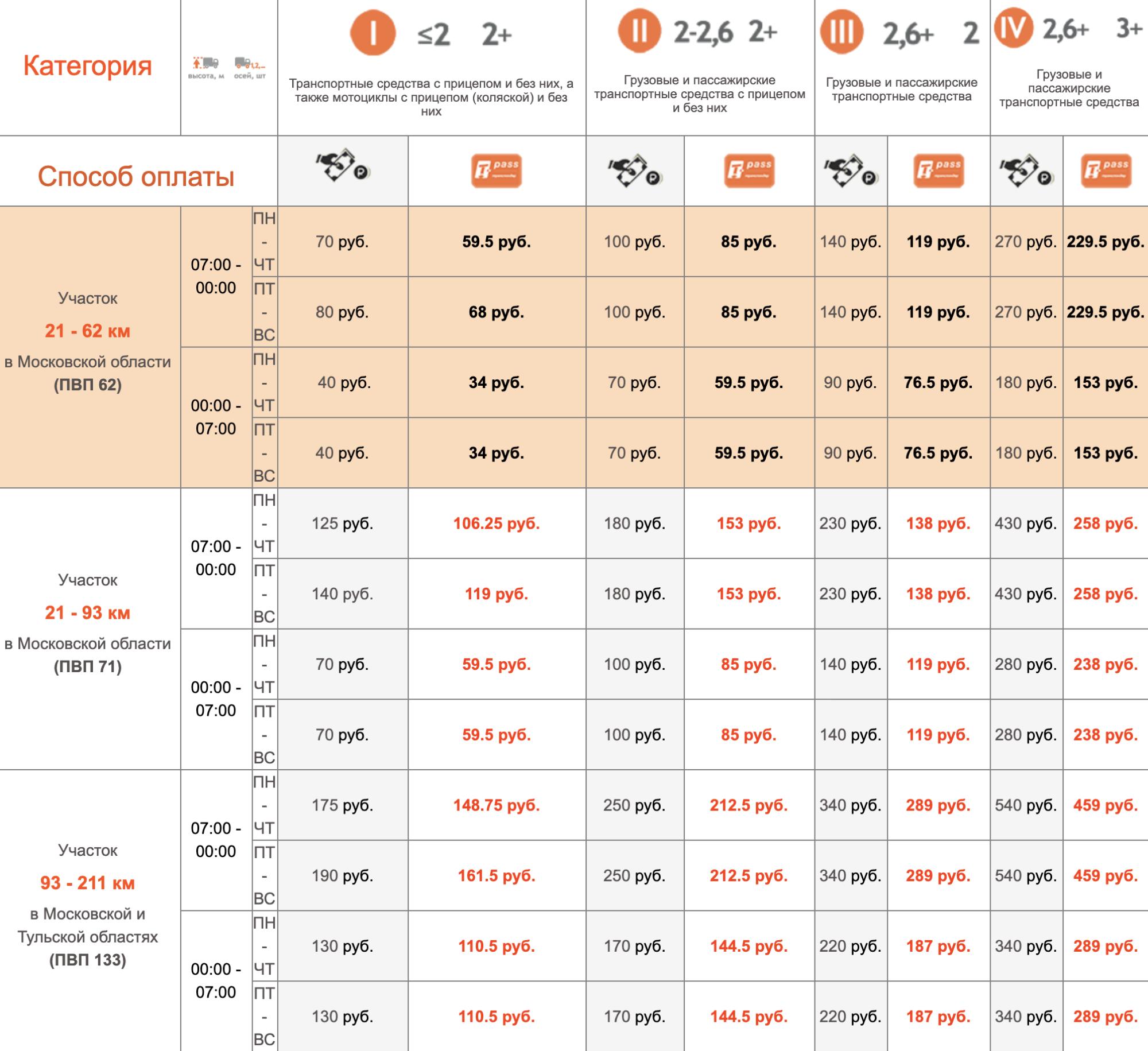 Тарифы на проезд по платным участкам дороги. На сайте «Автодора» видно, за какую дистанцию и в каком регионе нужно платить. На трассе эти участки не обозначаются. Источник: avtodor-tr.ru