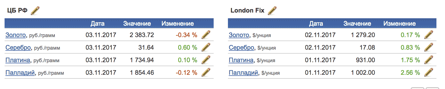 Цены на драгметаллы ЦБ и Лондонской биржи 3 ноября 2017 года. По данным «Инвестфандс»