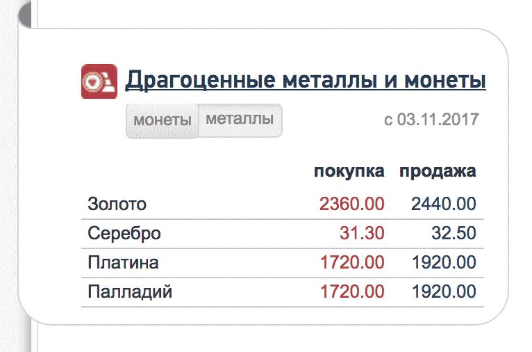 Пример цен на покупку и продажу металла