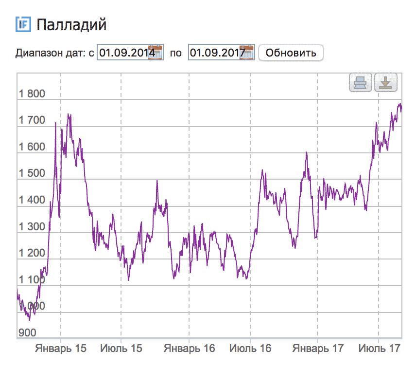 График изменения цены палладия с 1 сентября 2014 по 1 сентября 2017. По данным {«Инвестфандс»}(http://investfunds.ru)