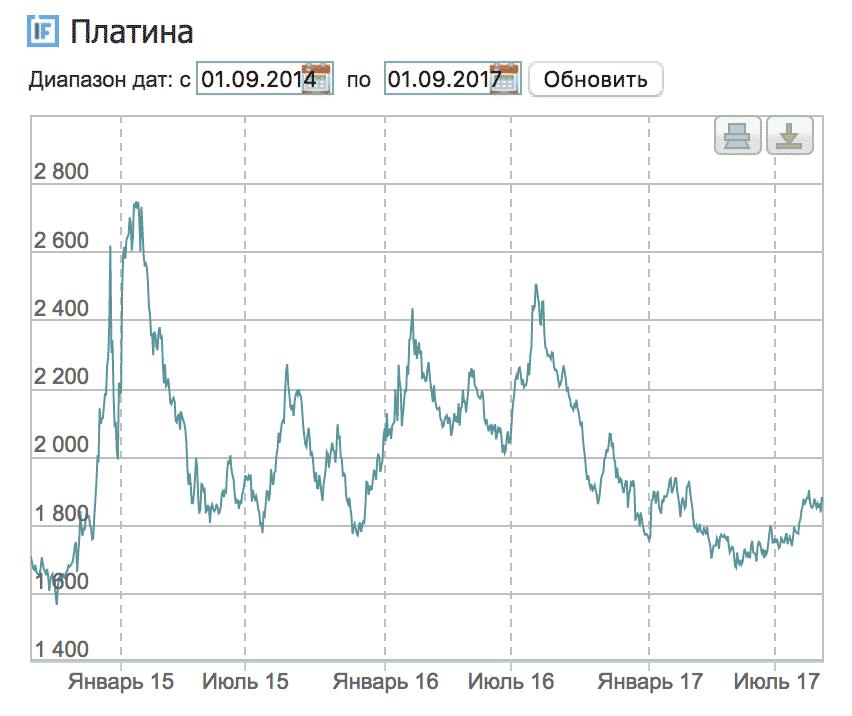 График изменения цены платины с 1 сентября 2014 по 1 сентября 2017. По данным {«Инвестфандс»}(http://investfunds.ru)