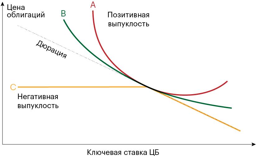 Красная и зеленые линии — графики цены двух облигаций с позитивной выпуклостью. Желтая линия — график цены облигации с негативной выпуклостью. Пунктирная линия — дюрация облигаций. Выпуклые линии отклоняются от пунктирной линии приизменении процентных ставок