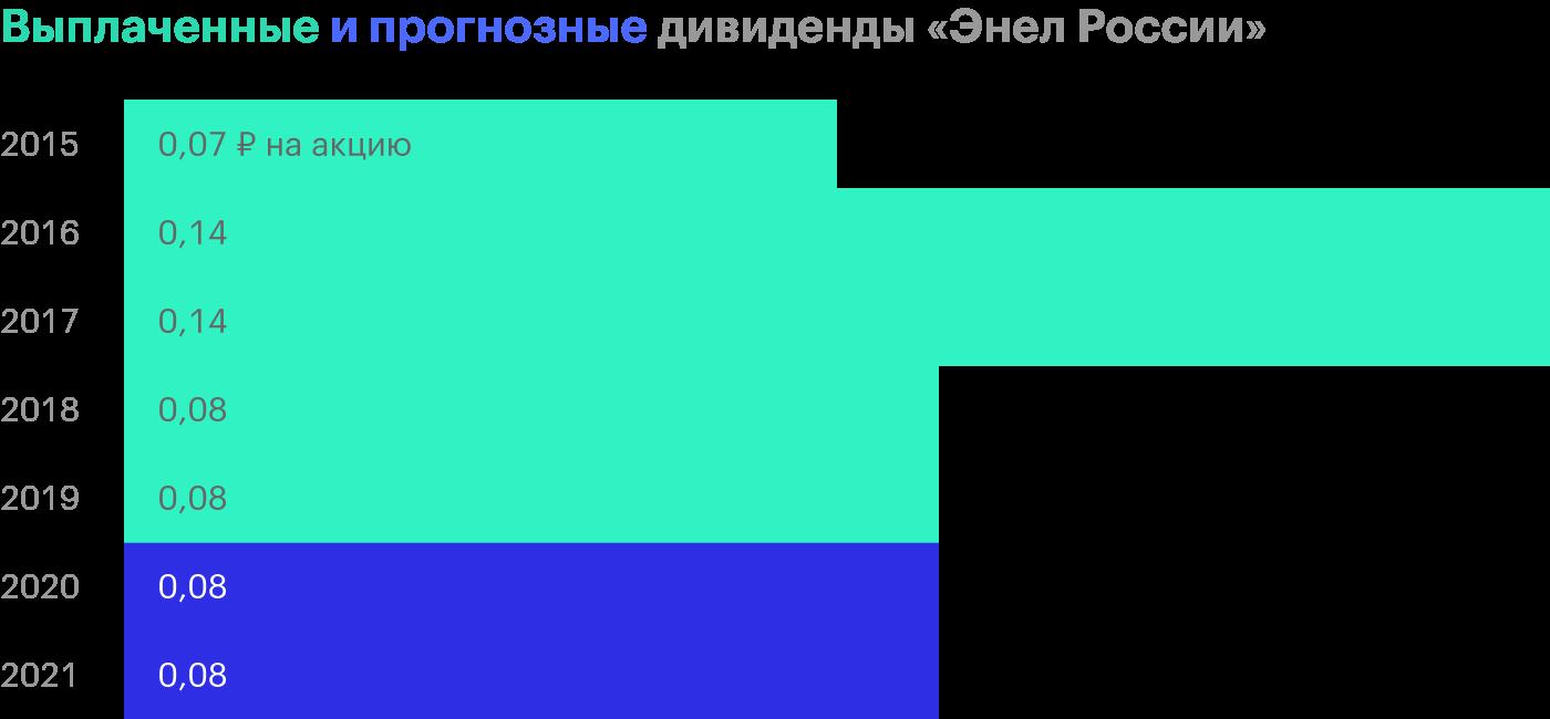 Источник: стратегия «Энел России» на 2020—2022годы, стр. 12 и 13