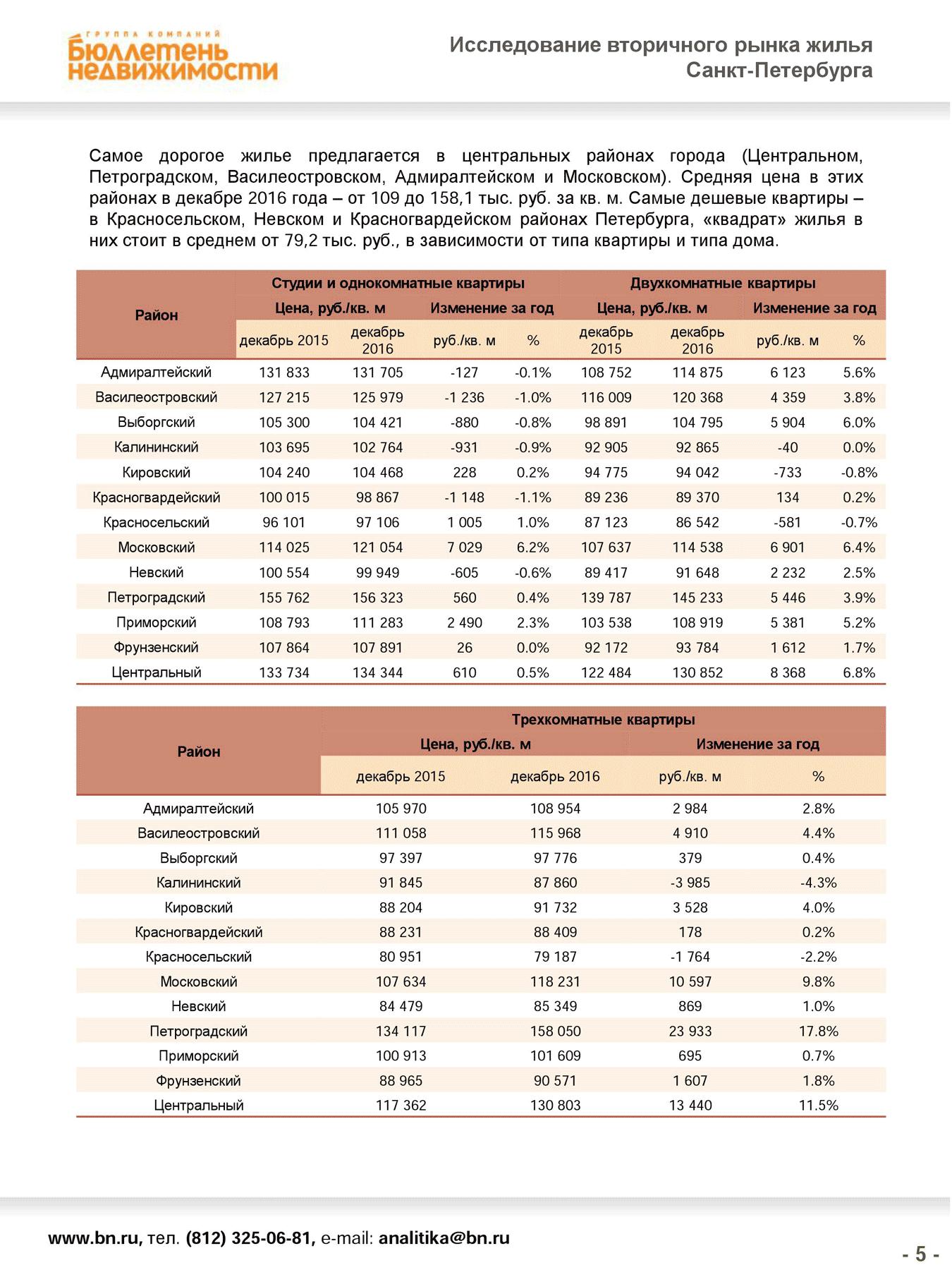 Оценщики используют исследования и данные с порталов недвижимости. Это страница исследования с сайта {«Бюллетень недвижимости»}(http://www.bn.ru/graphs/report.php)