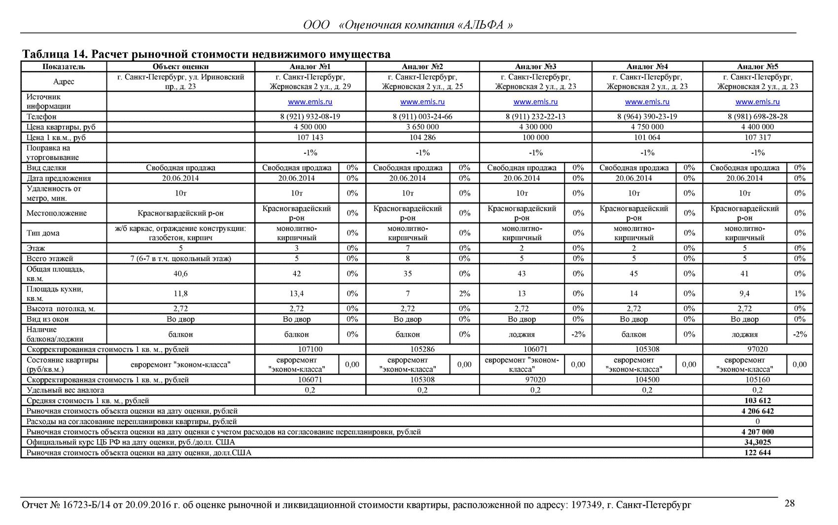 Фрагмент отчета, в котором оценщик сравнивает несколько квартир